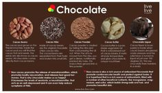 Raw cacao promotes the release of neurotransmitters, which promotes bodily rejuvenation, and release feel-good hormones. Raw cacao is also a rich source of antioxidant flavonoids that promote cardiovascular health and protect against toxins. Cacao Benefits, Chocolate Benefits, Health Benefits, Health Tips, Nutrition Tips, Chocolate Liquor, Raw Chocolate, Cacao Nibs, Raw Cacao