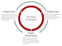 Triple Constraint: A projects vision is to be clear, concise and comprehensible. Time, Cost and Scope. The Importance of the triple constraint to project management is, that all projects are limited by these three constraints.
