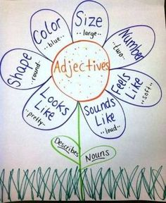 30 Attention-Grabbing Anchor Charts For Teaching Grammar This is a great chart to help English Learner Students learn about adjectives. Grammar Activities, Teaching Grammar, Spelling And Grammar, Grammar Lessons, Teaching Aids, Teaching English, Grammar Rules, Teaching Resources, Spelling Ideas