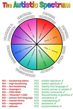 "Shades Of Slander: The whole point of using ""spectrum"" is that it's an alternative to the out-dated practice of ranking autistics on a line from high to low functioning, verbal to non-verbal, or any other irrelevant criteria. Asd Spectrum, Autism Spectrum Disorder, What Is Asd, Low Functioning Autism, Ocd And Depression, Adhd Odd, Mental Health Support, Autism Resources, School Psychology"