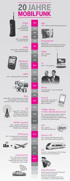 Infografik: 20 Jahre Mobilfunk   (Quelle: Telekom über Mobile Zeitgeist)
