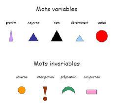 Natures et fonctions codées : quand la grammaire devient un jeu
