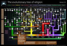 I spent some of my college years studying with the Jesuits, which inevitably led to theology classes and the fascinating history of religion. That class is summarized in this new version of a great graphic by Simon E. Davies, a complex tree of myths and traditions continuously evolving into remakes.