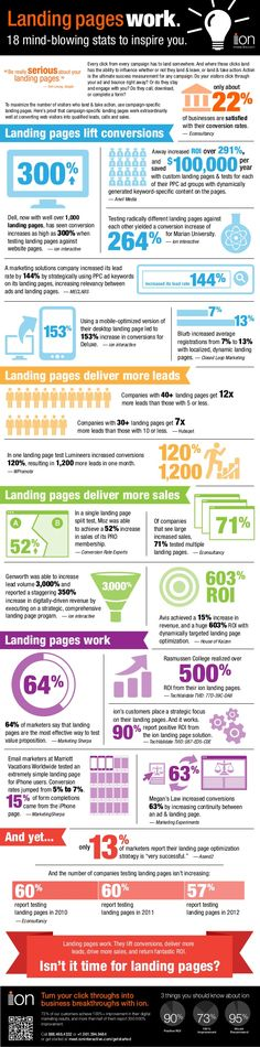 Proof That Landing Pages Work [Infographic] by ion interactive via slideshare