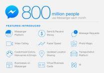 facebook messenger 800 milioni di utenti