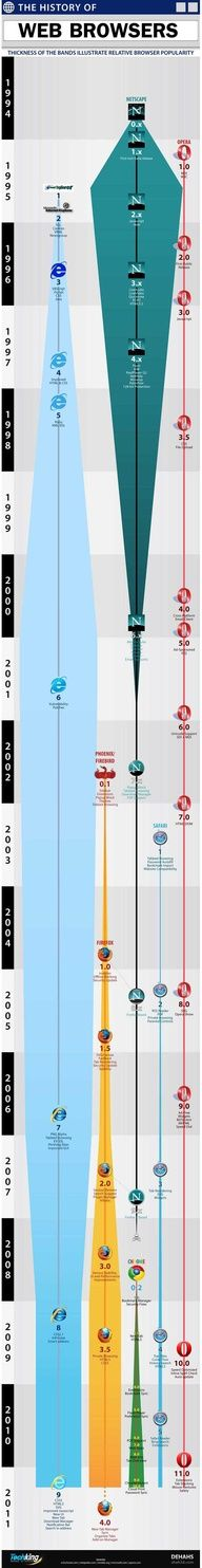 The #history of #Web #Browsers #webdevelopment #infographic
