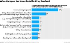 """It's a familiar saying: """"People leave managers, not companies,"""" but is it true? We look at why people leave, and what managers & leaders can do about it. Effective Communication, Good Communication, 5 Whys, Good Employee, Active Listening, Specific Goals, Vulnerability, Self Help, Business Tips"""