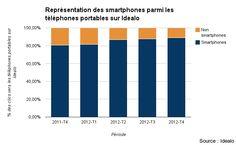 Les smartphones totalisent 90% des clics