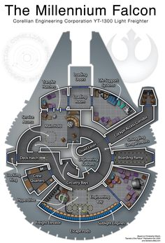 Millennium Falcon Layout http://infographicsandinfographics.files.wordpress.com/2011/08/halconmilenario1.png