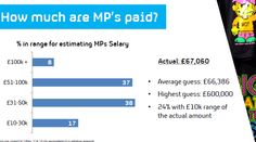How much are MP's paid