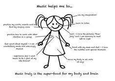 Music helps me to..... would love this to be my bulletin board for the beginning of next year!