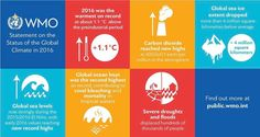 State of global climate in 2016 - WMO