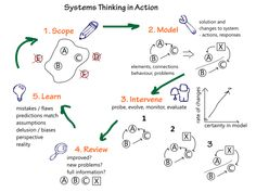 Google Image Result for http://softwarecreation.org/images/2010/system-thinking-in-action.png