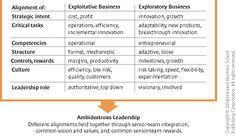 The Ambidextrous Organization Radical Innovation, Thinking Strategies, Innovation Management, Cool Tools, Organizations, Leadership, Change, Future, Business