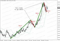 Elliott wave theory is one of the most exciting of all technical analysis tools. Once you see how this works, it will change the way you trade forever. Wave Theory, The 5th Wave, Forex Trading Basics, Stock Charts, Price Chart, Financial Markets, Technical Analysis, Wave Pattern, How To Get