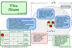 atom diagram. #science #energy #atom #electron