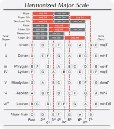 harmonized major scale