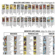 Spell Book, Tarot Astrology, Reading Tarot Cards, Tarot Cards For Beginners, Cartomancy, Tarot Meanings, Ombre, Card Reading, Tarot Interpretation