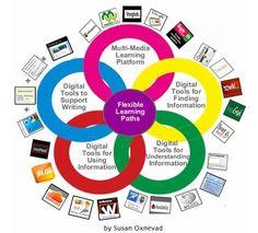 Esplora questa immagine interattiva: Flexible Learning Paths by Susan Oxnevad