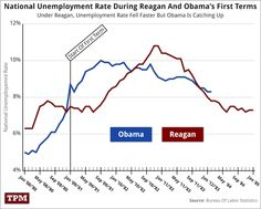 Note how quickly the rise in unemployment was stopped following the roll out of the Recovery Act.