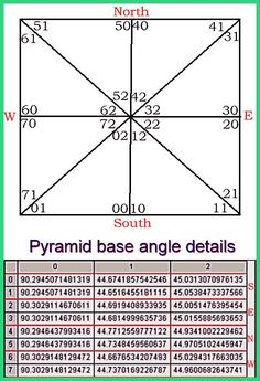 Mathematical calculations of the dimensions and angles of the Great Pyramid in Giza. Pyramid House, Copper Pyramid, Energy Pyramid, Pyramids Egypt, Sacred Geometry Symbols, Math Help, Spa Design, Quantum Mechanics, Sustainable Energy
