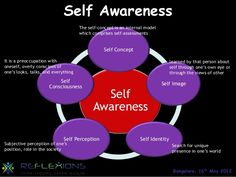 definition of self awareness in counselling