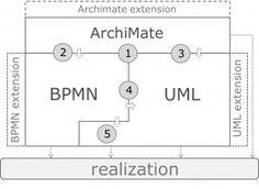 Hasil gambar untuk EXAMPLE OF ARCHIMATE 3 FULL DIAGRAM Diagram, 1