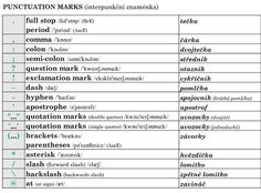 TABULKY do hodin angličtiny - Help for English - Angličtina na internetu zdarma English Phonics, English Grammar, Exclamation Mark, Semicolon, Quotation Marks, Question Mark, Punctuation, Quotations, Quotes
