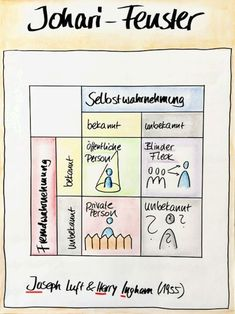 OFFICE & SKILLS BONN – Office Management> Skilldevelopment> Processoptimization> Jobchanging – Things are not going well in the office? Schedule management … - ALL ABOUT Office Management, Train The Trainer, Post Office, Sketch Notes, Knowledge And Wisdom, Stressed Out, School Classroom, Leadership, Psychology