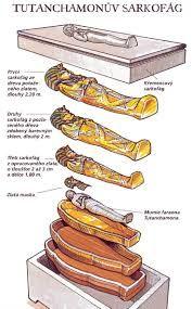 Sarcophagus of Tutankhamun, Ancient Egypt. Egyptian Mythology, Ancient Egyptian Art, Ancient Aliens, Ancient History, European History, Ancient Greece, American History, Architecture Antique, Empire Romain