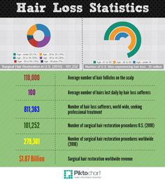 hair loss statistics - Google Search