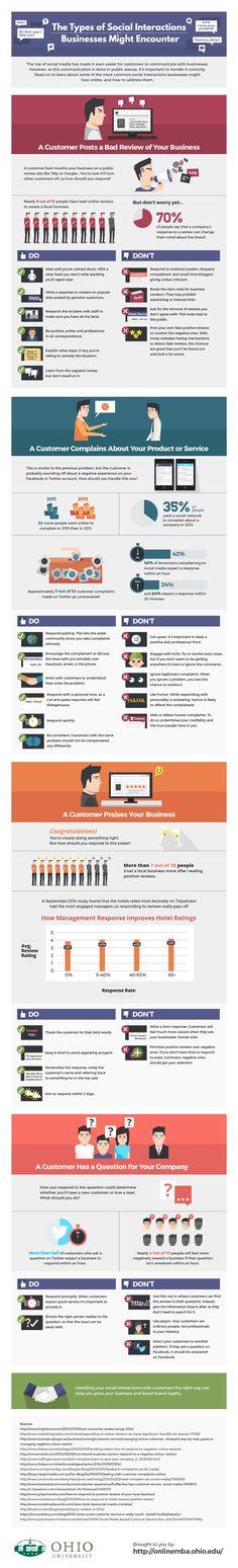 Tipos de interacciones sociales que las empresas deben buscar #infografia #socialmedia #marketing