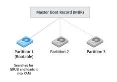 Master Boot Records (MBR) and Boot Loader | Chpt3, Section 2: The Boot Process | LFS101x.2 Courseware | edX