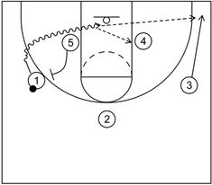 3 out 2 in motion offense begins with three perimeter players and two post players with an emphasis on cutting and screening to create scoring options. Basketball Plays, The Flash, 3 Things, Student, Sports, Hoop, Hs Sports, Sport, Frame
