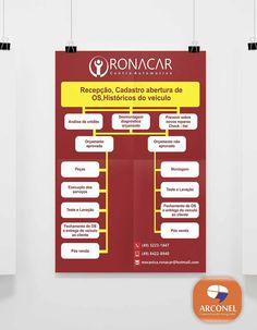 Saindo do Forno. Diagramação, edição e impressão Banner da Empresa, Ronacar - Centro Automotivo #Ronacar #Arconel #Mecânica #carros