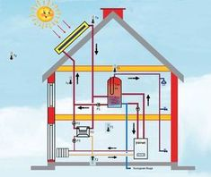 Solar Water Heater, Water Heating, Heating And Cooling, Renewable Energy, Solar Energy, Electrical Wiring Diagram, Electrical Projects, Passive House, Mechanical Design