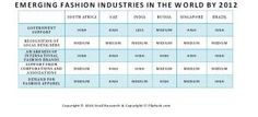 Emerging Fashion Industries in the World by 2012