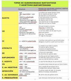 Ya no me aburro en clase de Lengua: ANÁLISIS SINTÁCTICO Ap Spanish, Spanish Grammar, Spanish Language Learning, Spanish Teacher, Teaching Spanish, Teaching Kids, Spanish Class, Subjunctive Spanish, Educational Websites