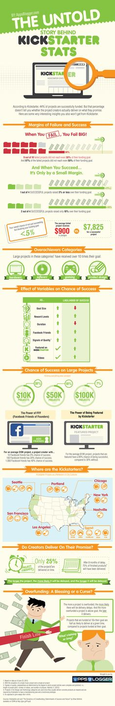 The Untold Story Behind Kickstarter Stats [Infographic]