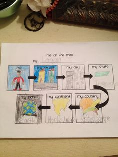 Geografía - Me on the Map flow map 3rd Grade Social Studies, Kindergarten Social Studies, Social Studies Activities, Kindergarten Science, Teaching Social Studies, Student Teaching, Teaching Science, Social Science, Social Studies Communities