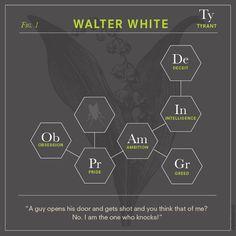 Breaking Bad Characters as Chemical Diagrams