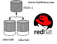 Software RAID is one of the greatest feature in Linux to protect the data from diskfailure.Wehave LVM also in Linux to configure mirrored volumes but Software RAIDrecoveryis much easier in disk failures compare to Linux LVM. I have seen some of theenvironmentsare configured with Software RAID and LVM (Volume groups are built using RAID devices).Using …