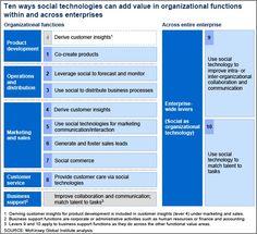 Ten Ways Social Technologies Add Value  #Social #Tech