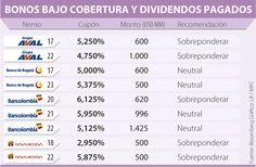 Fitch subió la calificación de deuda internacional a Bancolombia y Davivienda