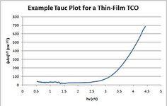 Tauc plot - Wikipedia
