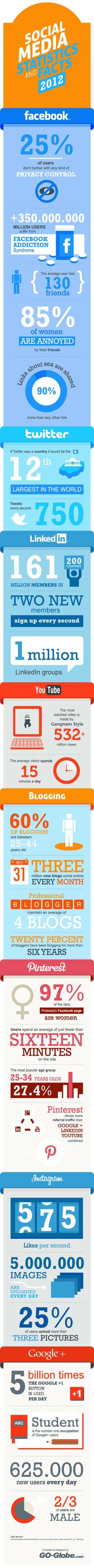 Anecdotes et statistiques sur les réseaux sociaux en 2012