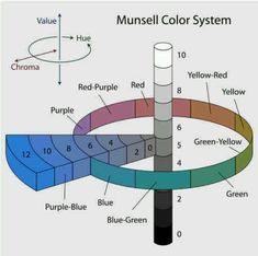 Munsell's color system represented as a three-dimensional solid showing all three color making attributes: lightness, saturation and hue. Color theory - Wikipedia, the free encyclopedia Composition D'image, Musical Composition, Munsell Color System, Violet Rouge, Seasonal Color Analysis, Grafik Design, Season Colors, Color Theory, Three Dimensional