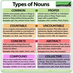Types of Nouns in English Common Proper Countable Uncountable Concrete Abstract Compound and Collective Nouns English Grammar Rules, Grammar Tips, Teaching Grammar, Grammar And Vocabulary, Grammar Lessons, English Writing, English Words, English Lessons, English Vocabulary