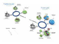 Traditional grid vs Future grid | Smart Grid | Erneuerbare Energien | Renewables