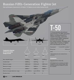 Russian Fith-Generation t-50 Fighter Jet